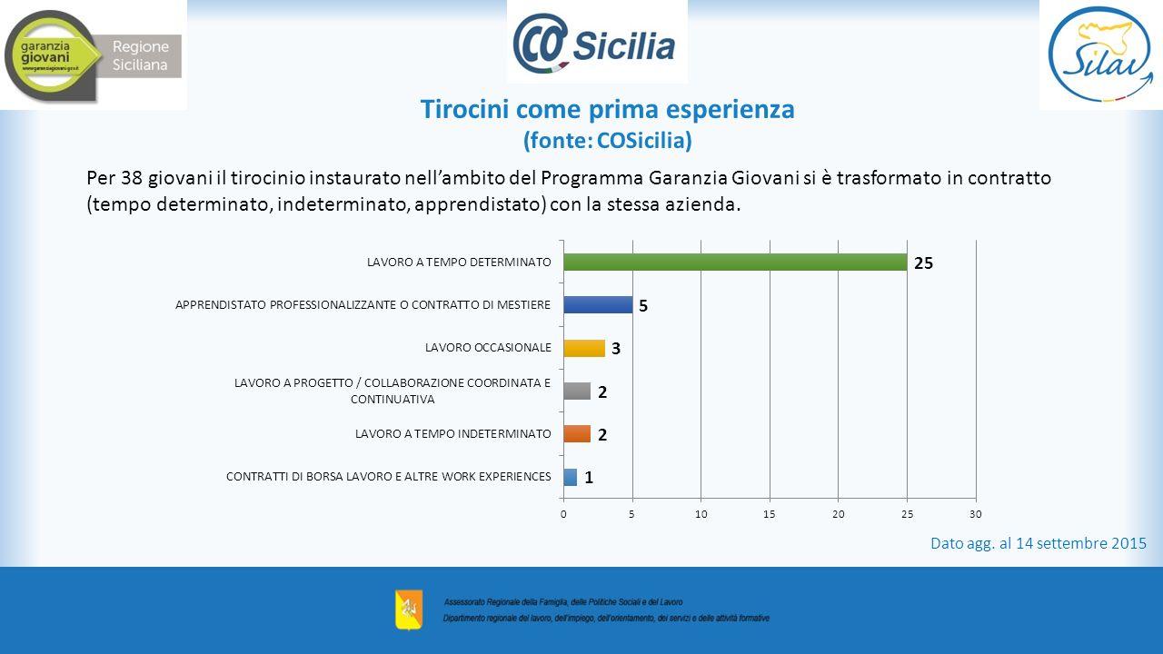 Tirocini come prima esperienza (fonte: COSicilia) Dato agg.