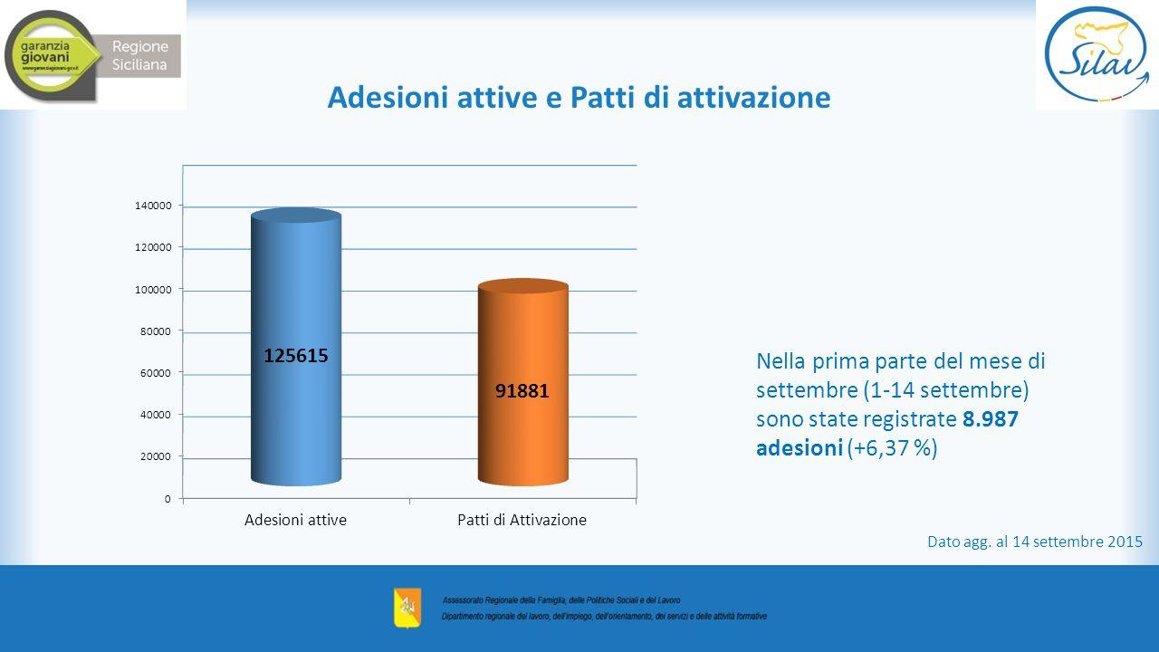 Nella prima parte del mese di settembre (1-14 settembre) sono state registrate 8.987 adesioni (+6,37 %) Adesioni attive e Patti di attivazione Dato agg.