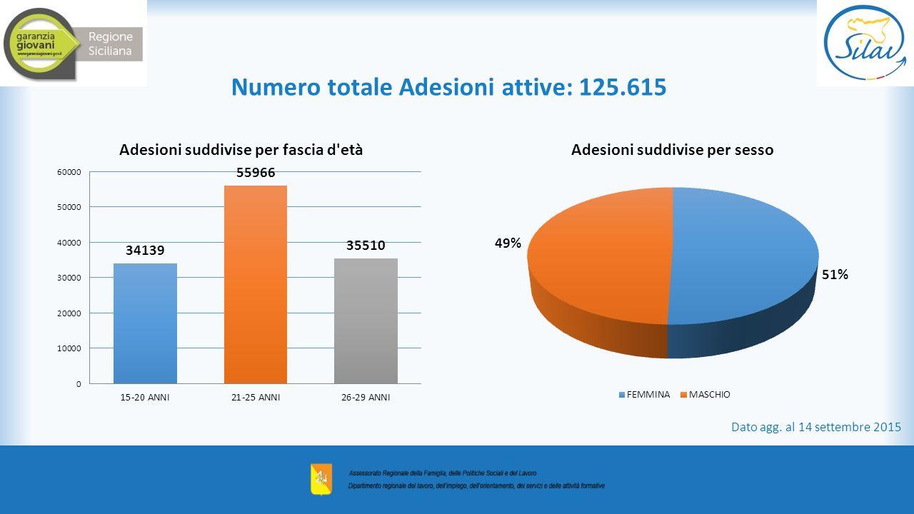 Numero totale Adesioni attive: 125.615 Dato agg. al 14 settembre 2015