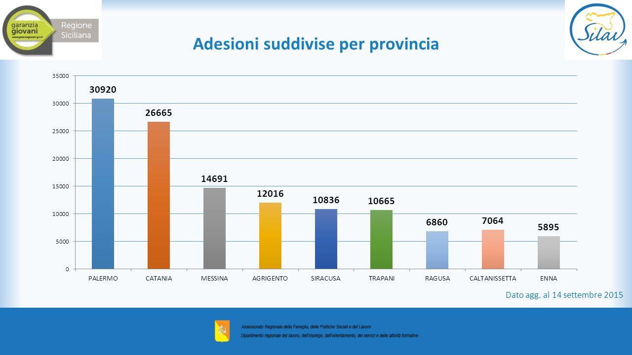 Adesioni suddivise per provincia Dato agg. al 14 settembre 2015