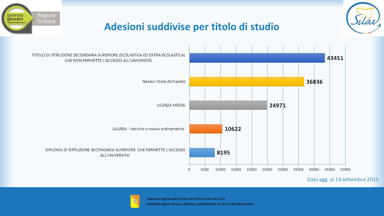 Adesioni suddivise per titolo di studio Dato agg. al 14 settembre 2015