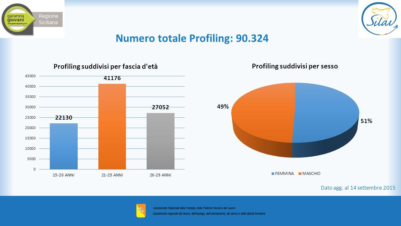 Numero totale Profiling: 90.324 Dato agg. al 14 settembre 2015