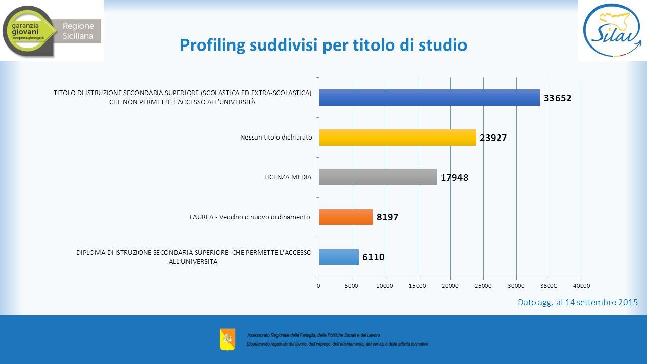 Profiling suddivisi per titolo di studio Dato agg. al 14 settembre 2015
