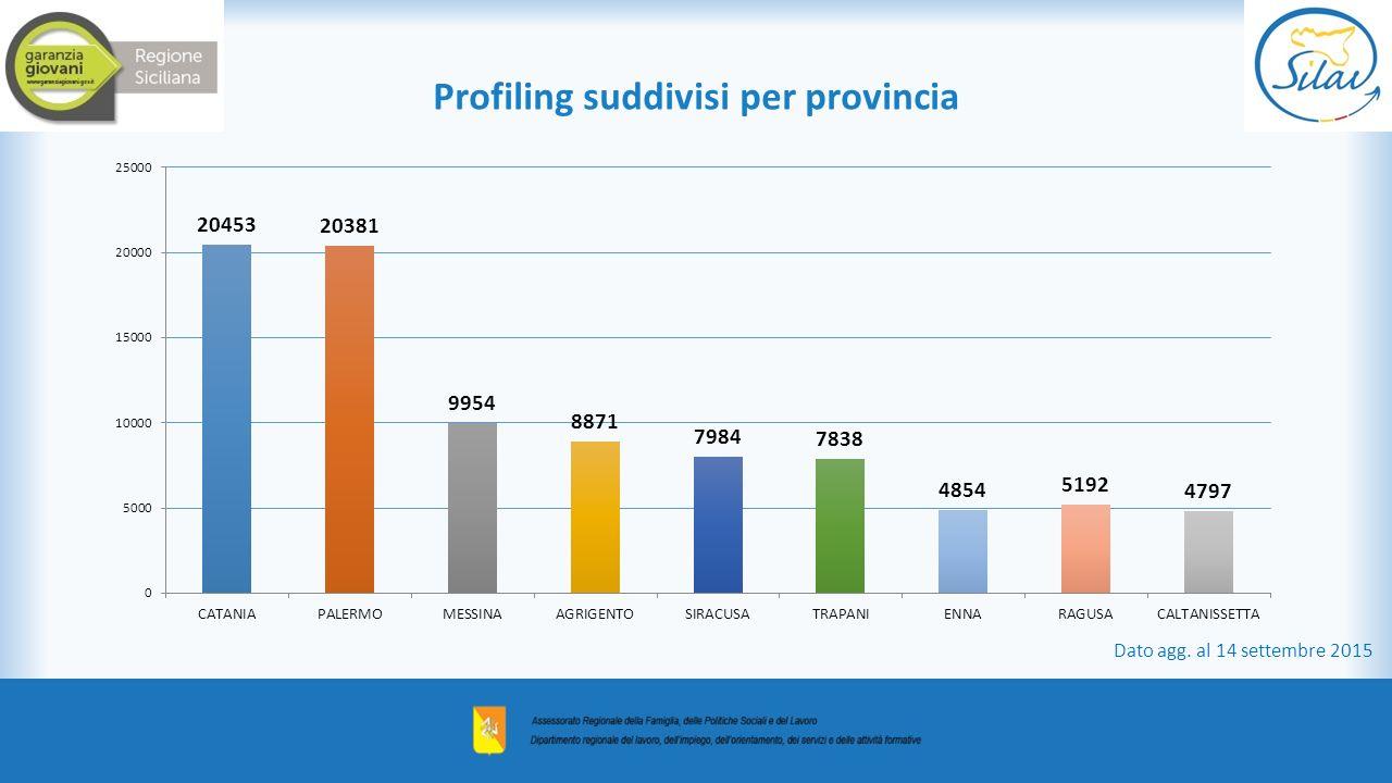 Profiling suddivisi per provincia Dato agg. al 14 settembre 2015