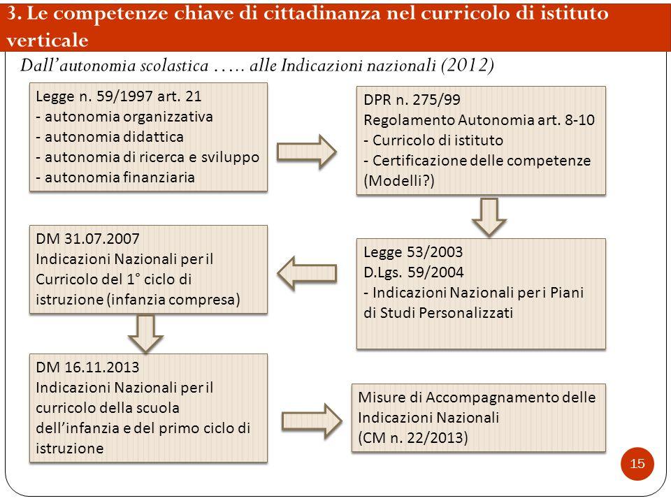 15 3. Le competenze chiave di cittadinanza nel curricolo di istituto verticale Dall'autonomia scolastica ….. alle Indicazioni nazionali (2012) Legge n
