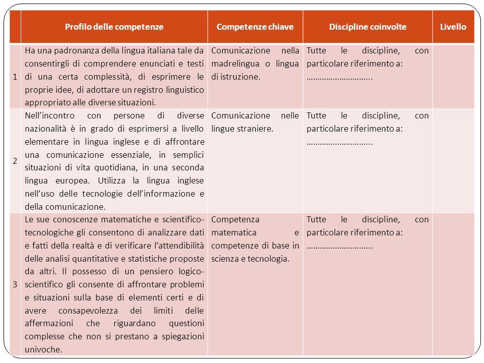 29 Profilo delle competenzeCompetenze chiaveDiscipline coinvolteLivello 1 Ha una padronanza della lingua italiana tale da consentirgli di comprendere