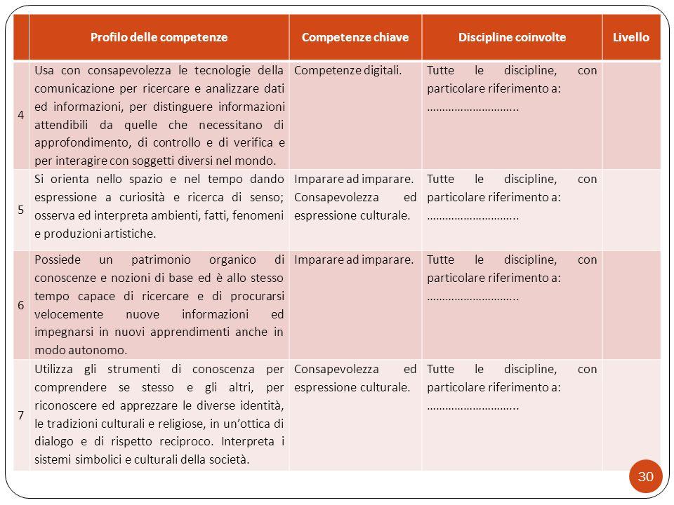 Profilo delle competenzeCompetenze chiaveDiscipline coinvolteLivello 4 Usa con consapevolezza le tecnologie della comunicazione per ricercare e analiz