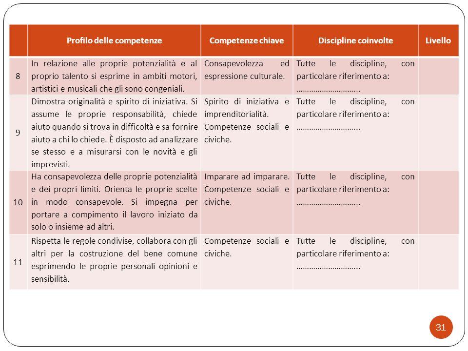 31 Profilo delle competenzeCompetenze chiaveDiscipline coinvolteLivello 8 In relazione alle proprie potenzialità e al proprio talento si esprime in am