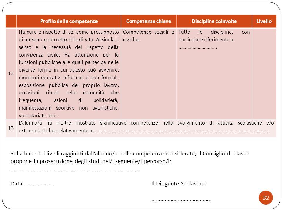 32 Profilo delle competenzeCompetenze chiaveDiscipline coinvolteLivello 12 Ha cura e rispetto di sé, come presupposto di un sano e corretto stile di v
