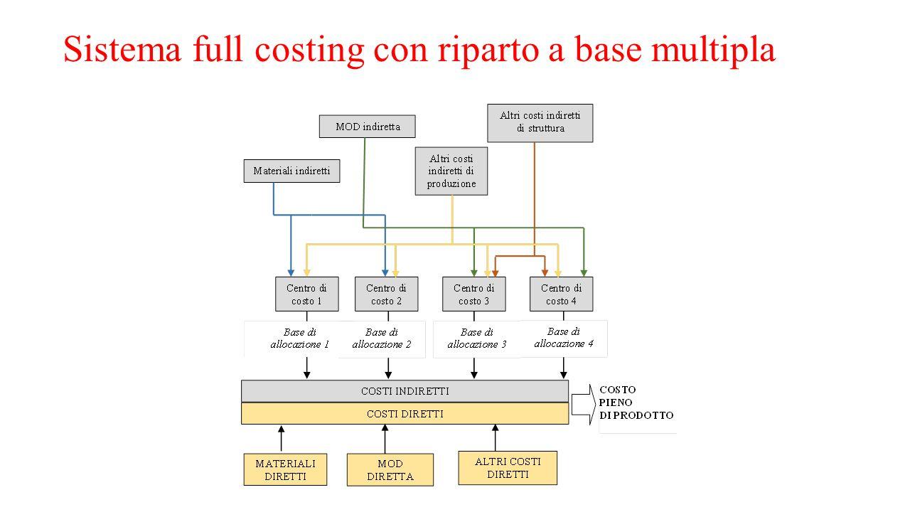 Sistema full costing con riparto a base multipla