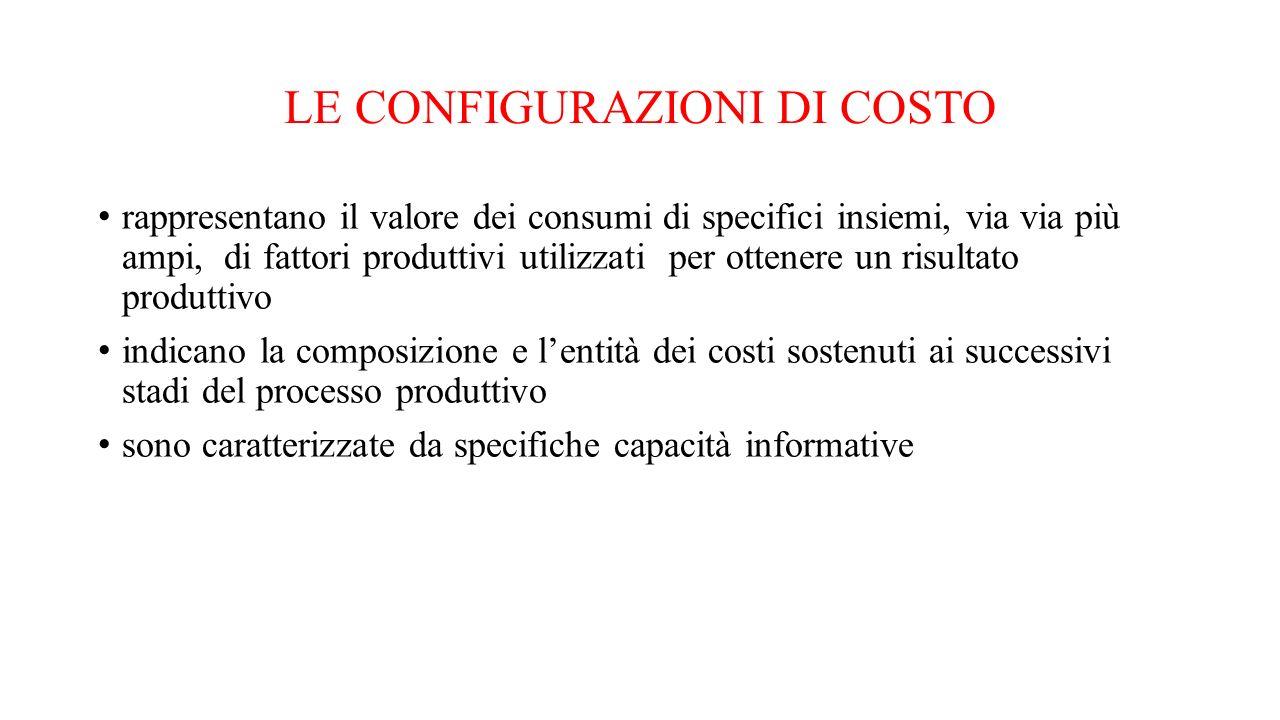 LE CONFIGURAZIONI DI COSTO rappresentano il valore dei consumi di specifici insiemi, via via più ampi, di fattori produttivi utilizzati per ottenere u