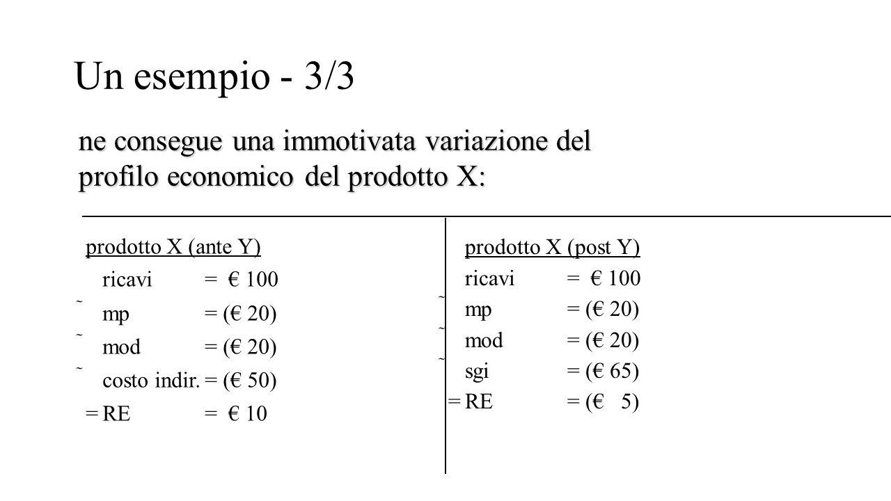 Un esempio - 3/3 prodotto X (ante Y) ricavi= € 100 mp= (€ 20) mod= (€ 20) costo indir.= (€ 50) =RE = € 10 prodotto X (post Y) ricavi= € 100 mp= (€
