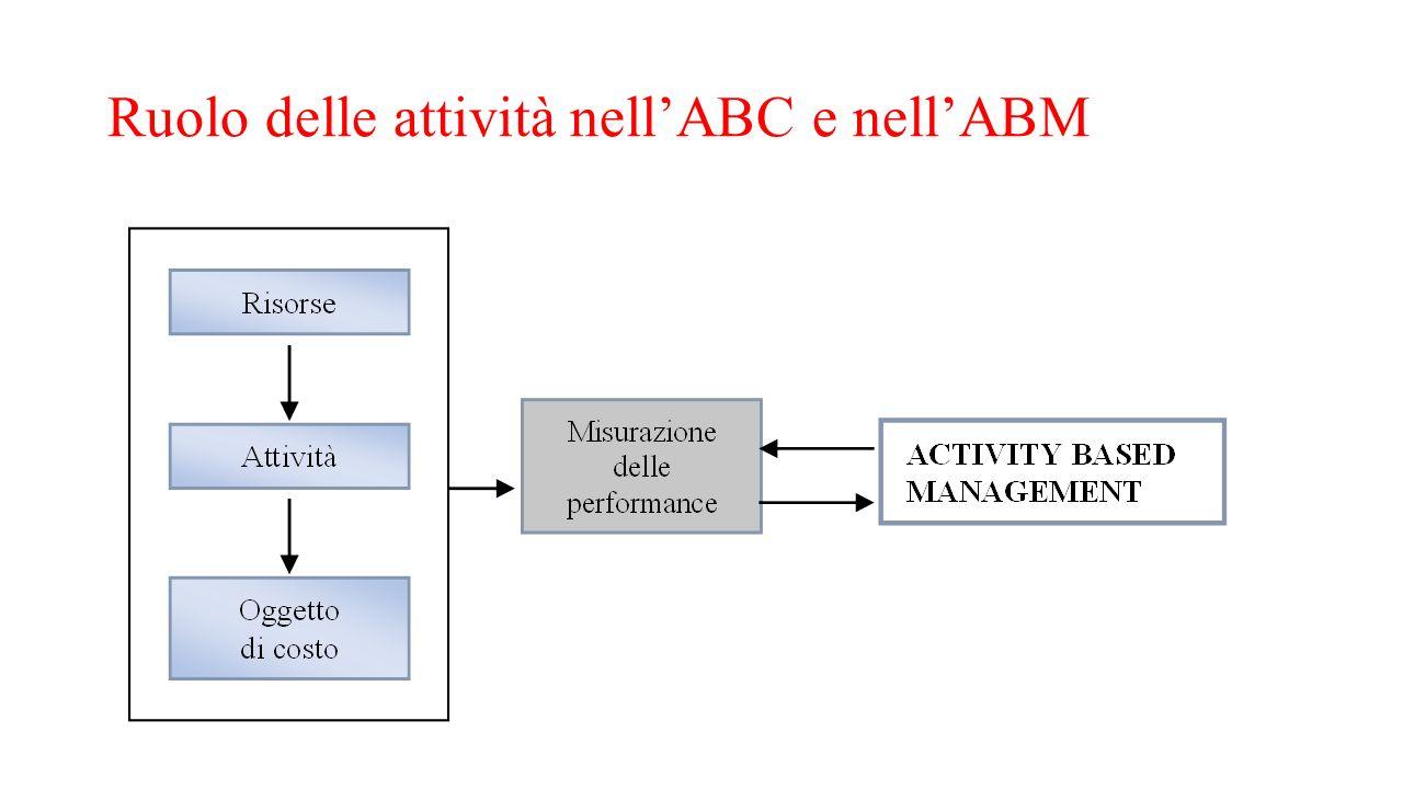 Ruolo delle attività nell'ABC e nell'ABM