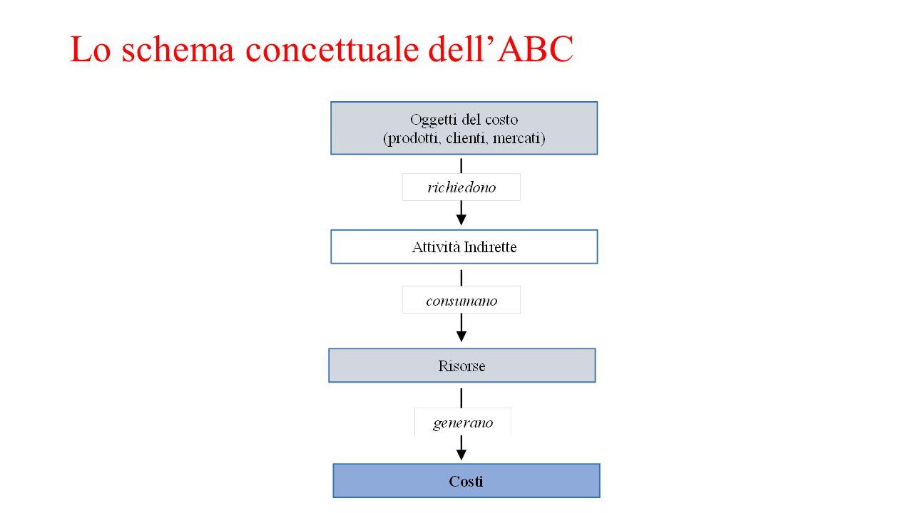 Lo schema concettuale dell'ABC