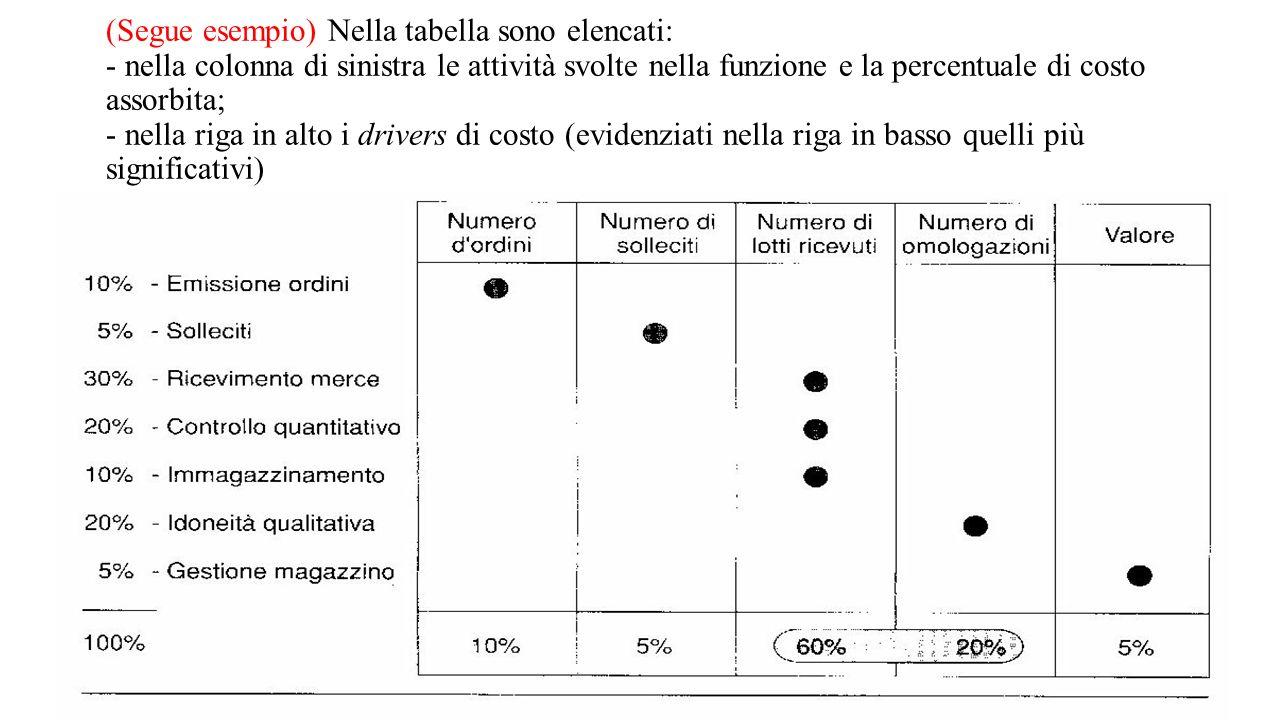 (Segue esempio) Nella tabella sono elencati: - nella colonna di sinistra le attività svolte nella funzione e la percentuale di costo assorbita; - nell