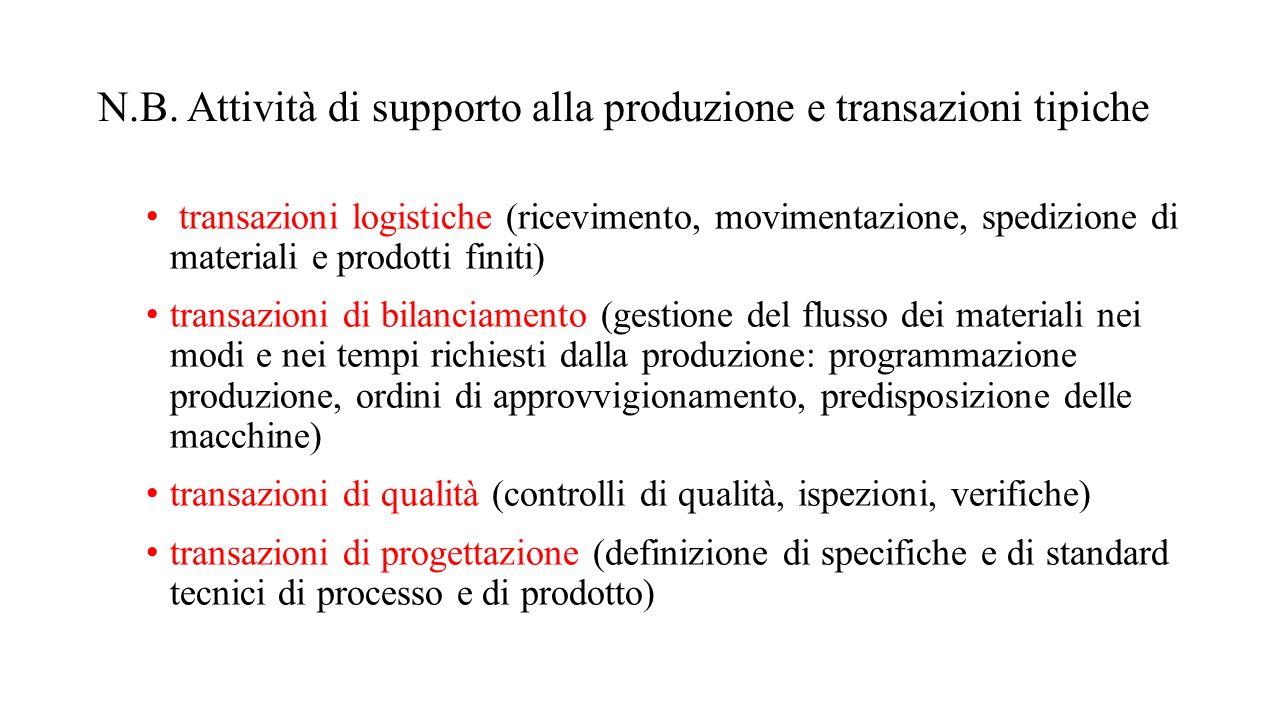 N.B. Attività di supporto alla produzione e transazioni tipiche transazioni logistiche (ricevimento, movimentazione, spedizione di materiali e prodott