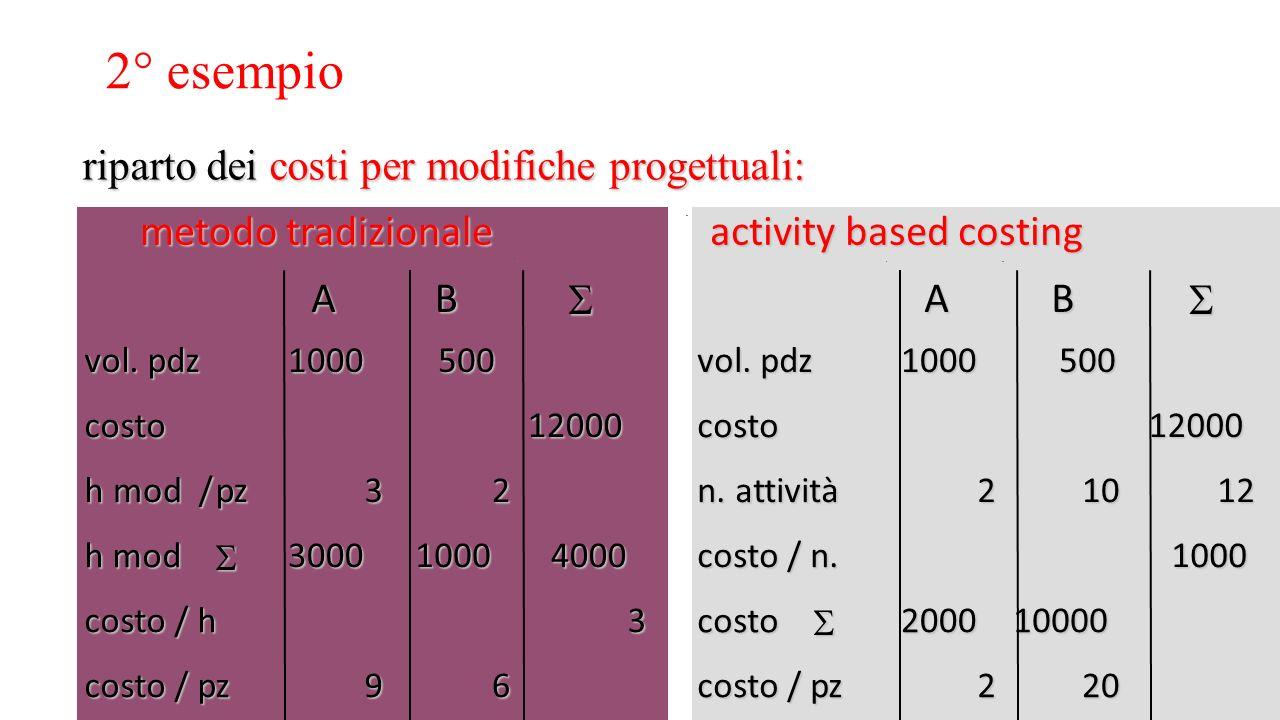 2° esempio riparto dei costi per modifiche progettuali: metodo tradizionale activity based costing ABAB vol. pdz 1000500 1000500 costo 12000 costo 1