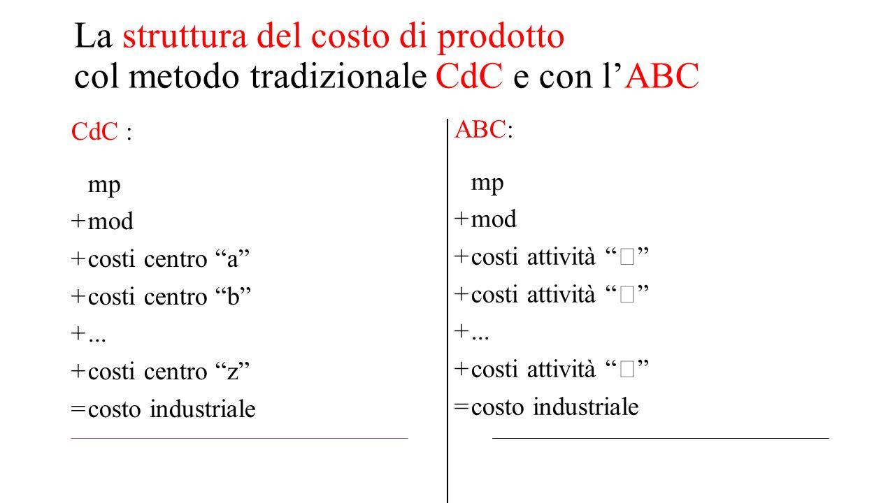 """La struttura del costo di prodotto col metodo tradizionale CdC e con l'ABC CdC : mp +mod +costi centro """"a"""" +costi centro """"b"""" +... +costi centro """"z"""" =c"""