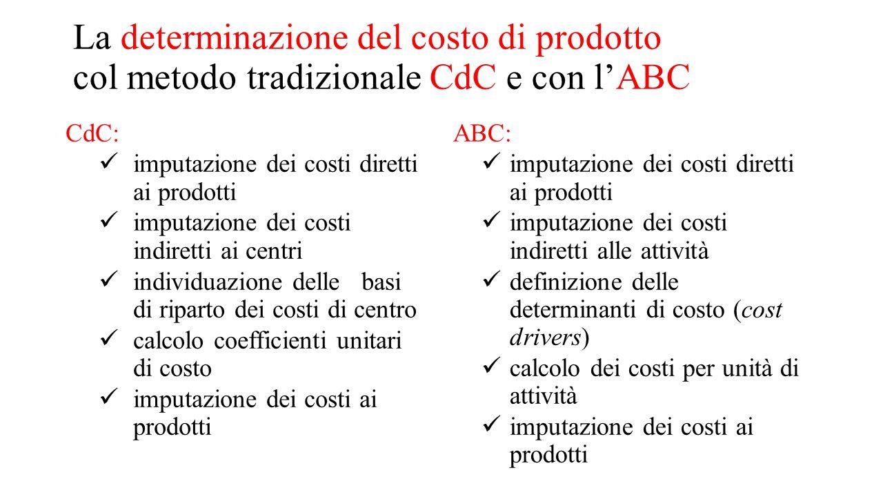 La determinazione del costo di prodotto col metodo tradizionale CdC e con l'ABC CdC: imputazione dei costi diretti ai prodotti imputazione dei costi i