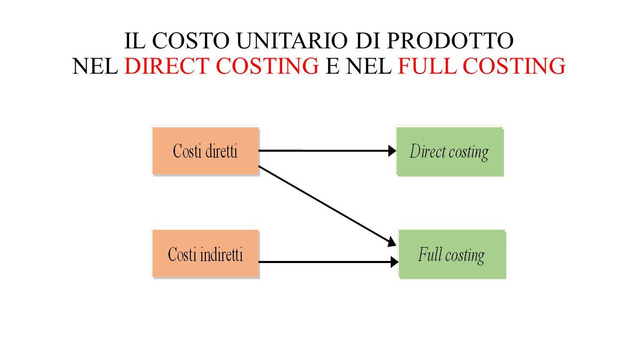 IL FULL COSTING PRESUPPONE la distinzione tra costi diretti e indiretti la attribuzione dei costi indiretti ai prodotti/servizi secondo un criterio funzionale o causale, capace di riflettere l'intensità con cui il prodotto/servizio contribuisce alla formazione del costo il full costing può impiegare le metodologie dell'imputazione dei costi indiretti ai centri di costo o dell'Activity Based Costing