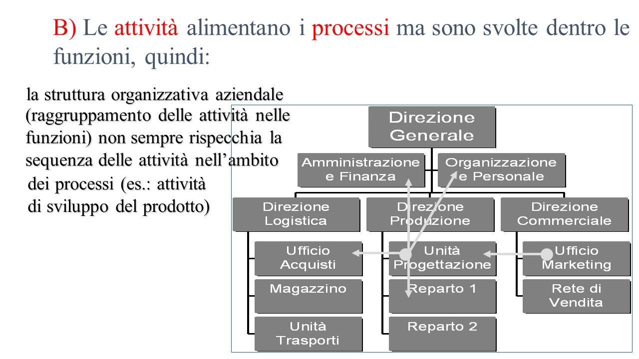 B) Le attività alimentano i processi ma sono svolte dentro le funzioni, quindi: la struttura organizzativa aziendale (raggruppamento delle attività ne