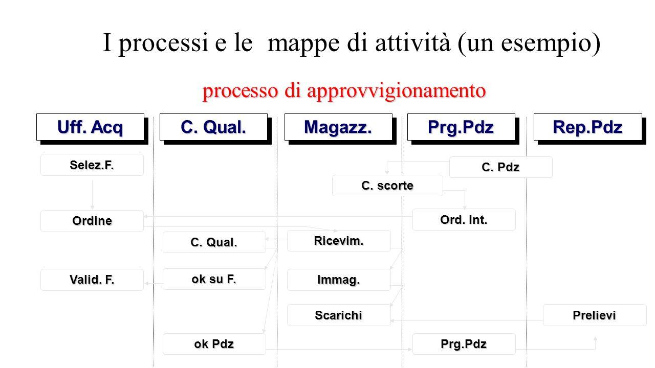 I processi e le mappe di attività (un esempio) processo di approvvigionamento Uff. Acq C. Qual. Magazz.Magazz.Prg.PdzPrg.PdzRep.PdzRep.Pdz C. Pdz C. s