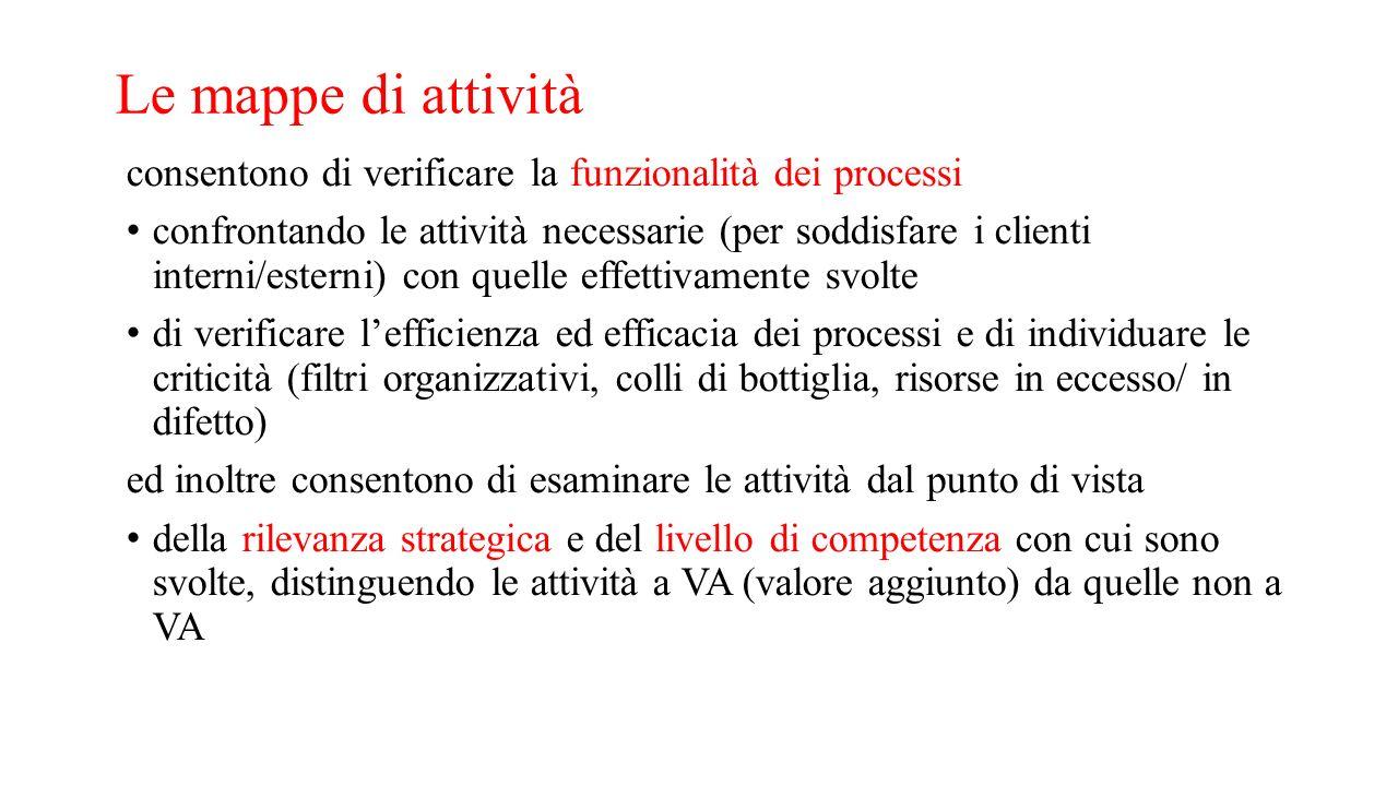 Le mappe di attività consentono di verificare la funzionalità dei processi confrontando le attività necessarie (per soddisfare i clienti interni/ester
