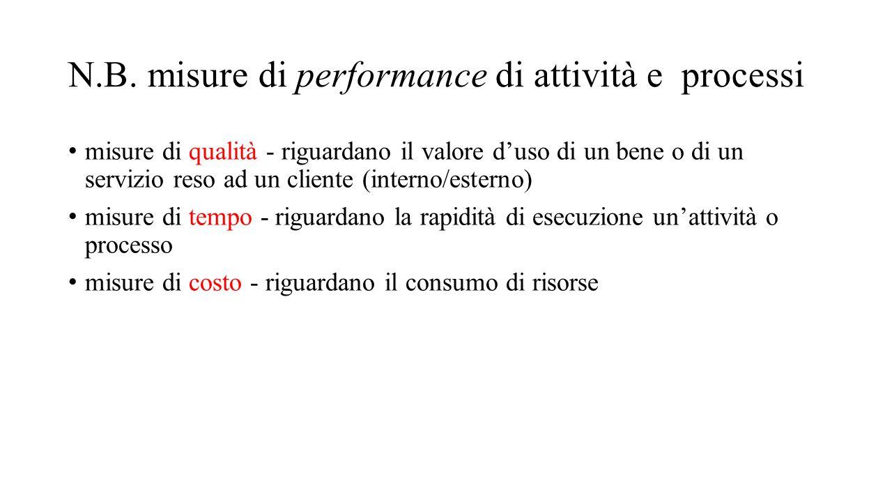 N.B. misure di performance di attività e processi misure di qualità - riguardano il valore d'uso di un bene o di un servizio reso ad un cliente (inter