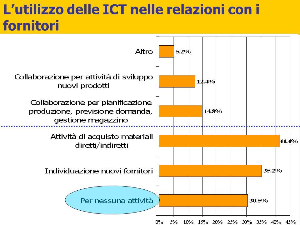 L'utilizzo delle ICT nelle relazioni con i fornitori