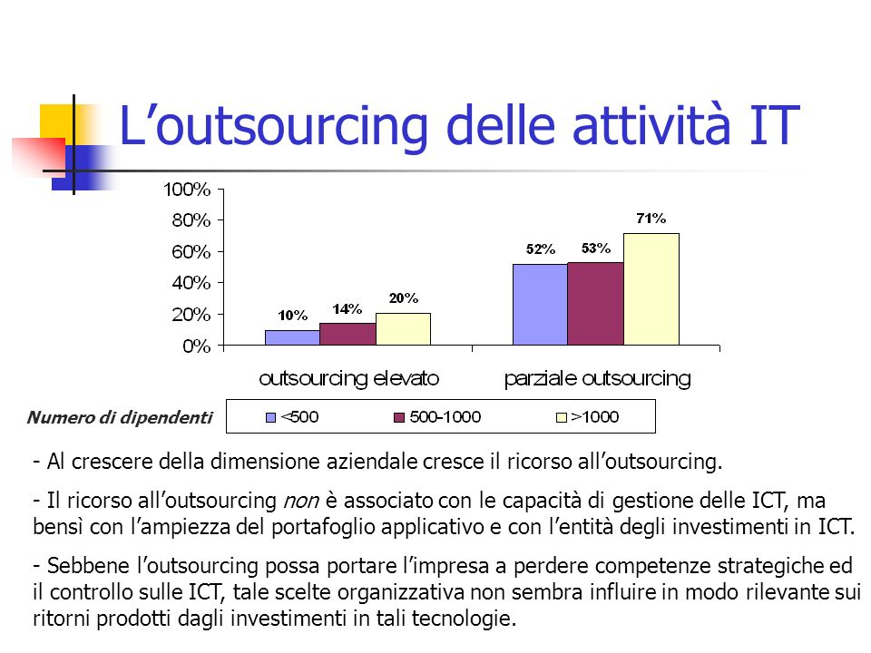 L'outsourcing delle attività IT - Al crescere della dimensione aziendale cresce il ricorso all'outsourcing. - Il ricorso all'outsourcing non è associa