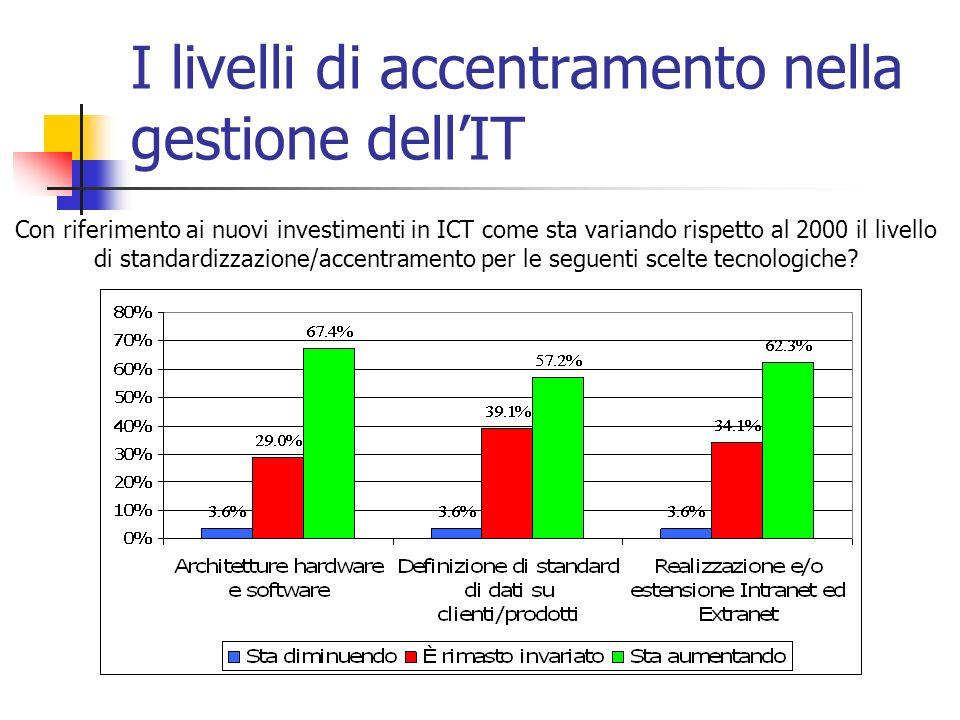 I livelli di accentramento nella gestione dell'IT Con riferimento ai nuovi investimenti in ICT come sta variando rispetto al 2000 il livello di standardizzazione/accentramento per le seguenti scelte tecnologiche?