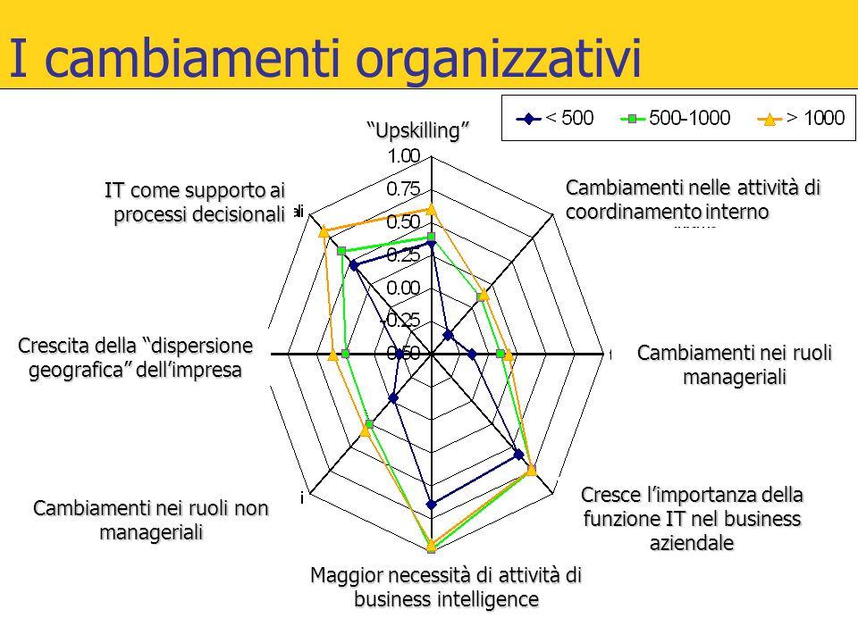 I cambiamenti organizzativi Maggior necessità di attività di business intelligence Cresce l'importanza della funzione IT nel business aziendale Cambia