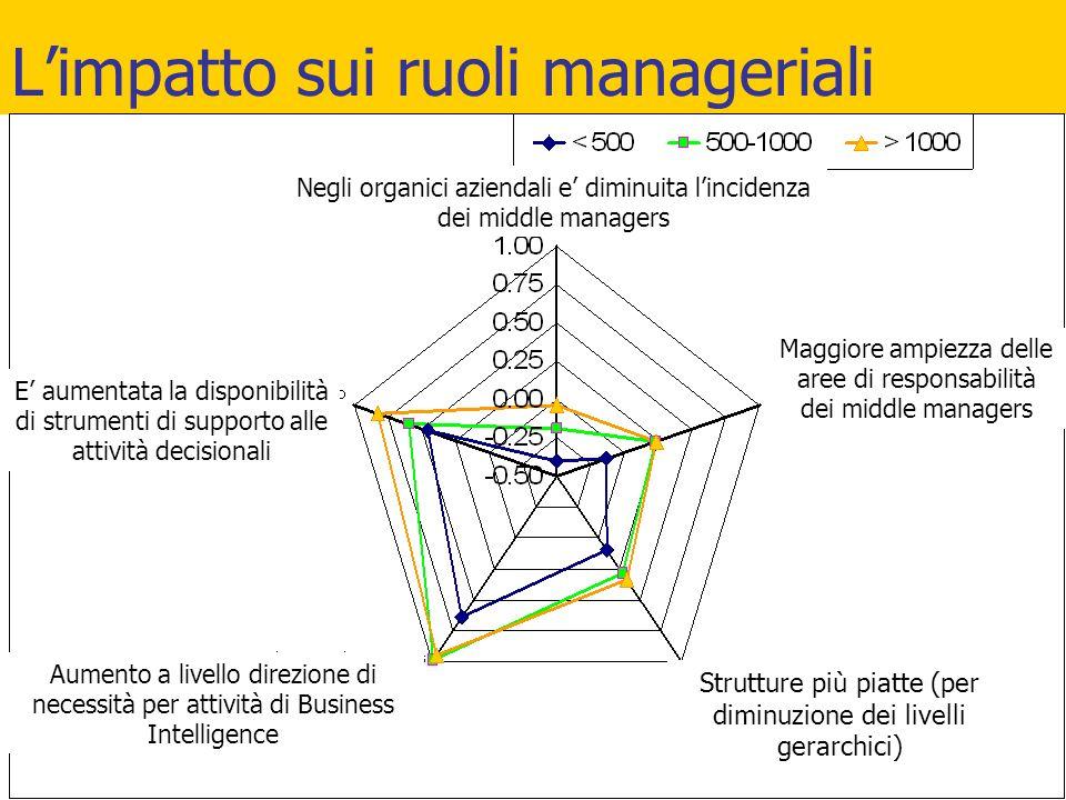 L'impatto sui ruoli manageriali Strutture più piatte (per diminuzione dei livelli gerarchici) Negli organici aziendali e' diminuita l'incidenza dei mi