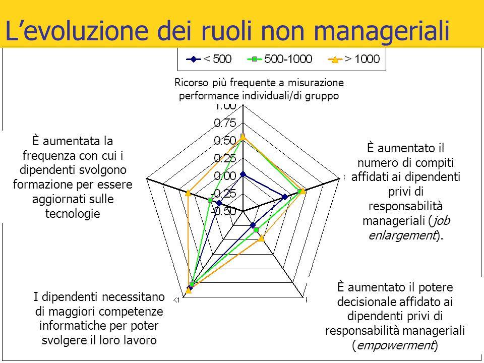 Al crescere della dimensione è più probabile presenza di L'evoluzione dei ruoli non manageriali I dipendenti necessitano di maggiori competenze inform
