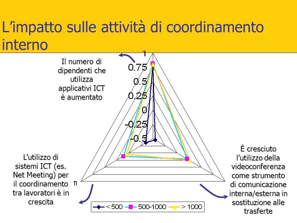 L'impatto sulle attività di coordinamento interno È cresciuto l'utilizzo della videoconferenza come strumento di comunicazione interna/esterna in sost