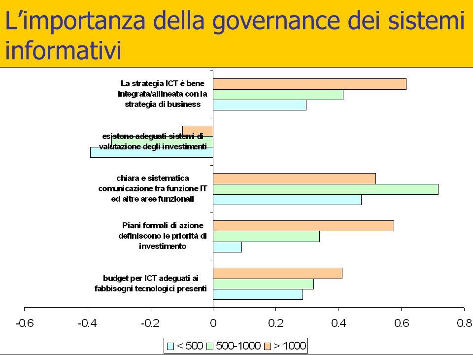 L'importanza della governance dei sistemi informativi elenco
