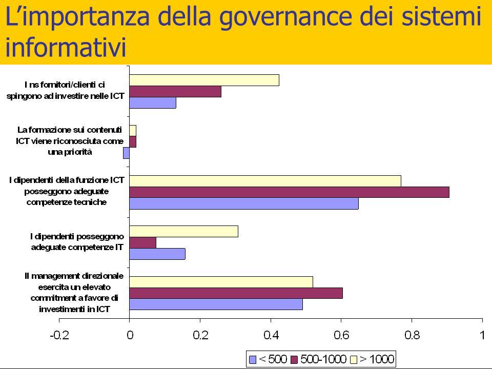 L'importanza della governance dei sistemi informativi