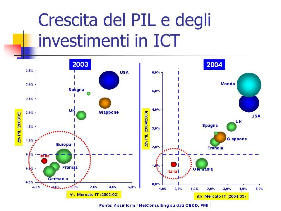 Crescita del PIL e degli investimenti in ICT