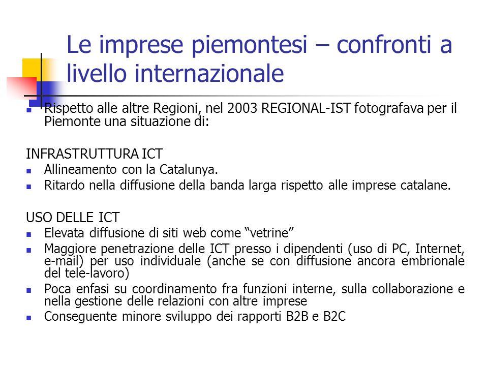 Le imprese piemontesi – confronti a livello internazionale Rispetto alle altre Regioni, nel 2003 REGIONAL-IST fotografava per il Piemonte una situazio