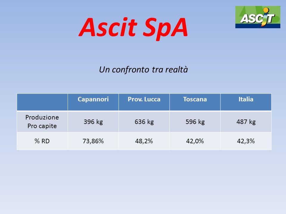 Ascit SpA Un confronto tra realtà CapannoriProv. LuccaToscanaItalia Produzione Pro capite 396 kg636 kg596 kg487 kg % RD73,86%48,2%42,0%42,3%