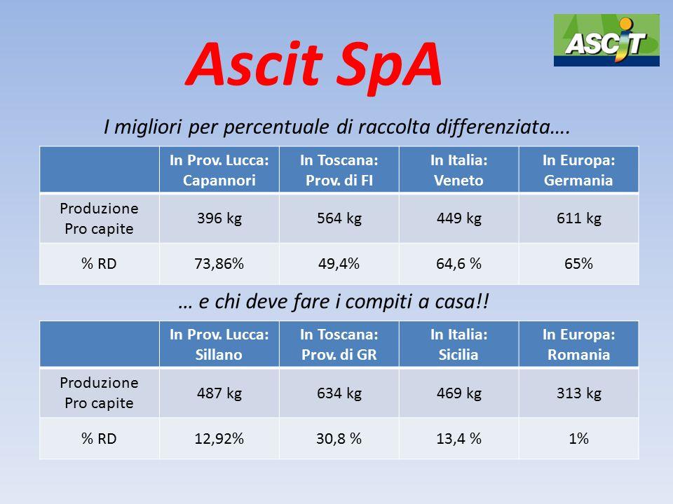 Ascit SpA I migliori per percentuale di raccolta differenziata…. In Prov. Lucca: Sillano In Toscana: Prov. di GR In Italia: Sicilia In Europa: Romania