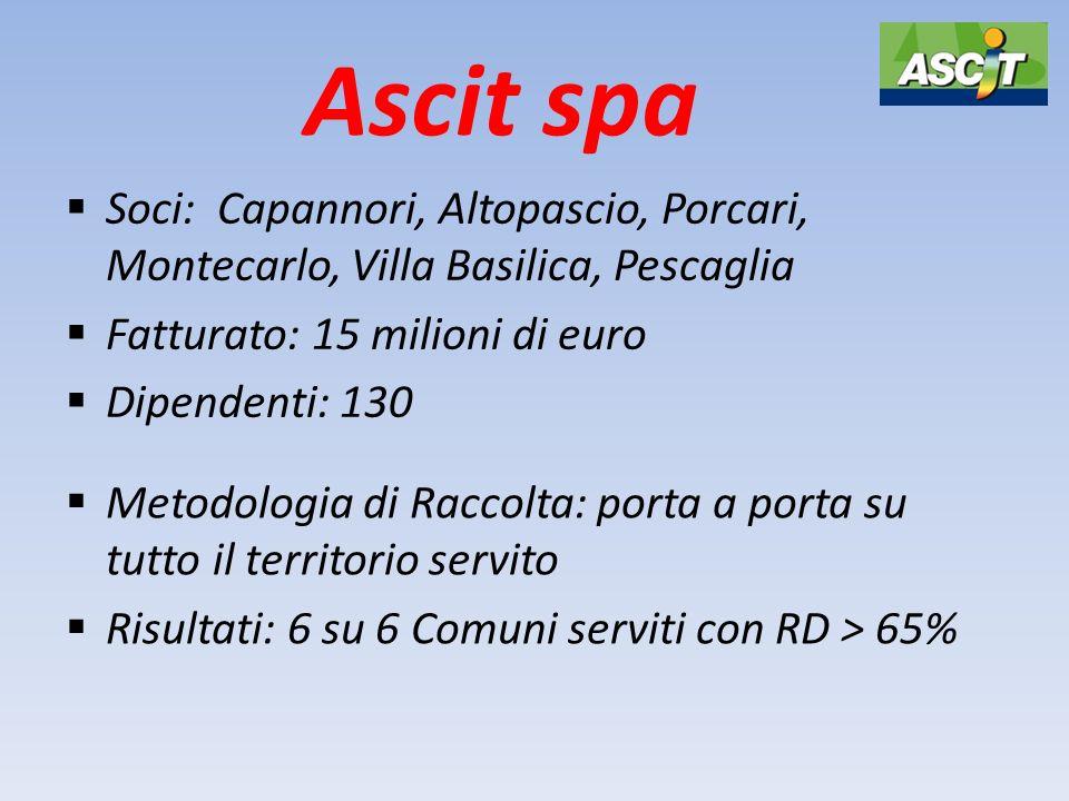 Ascit spa  Soci: Capannori, Altopascio, Porcari, Montecarlo, Villa Basilica, Pescaglia  Fatturato: 15 milioni di euro  Dipendenti: 130  Metodologi