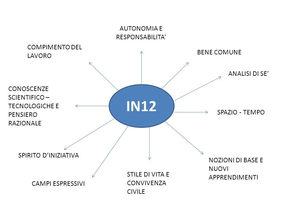 IN12 AUTONOMIA E RESPONSABILITA' BENE COMUNE COMPIMENTO DEL LAVORO CONOSCENZE SCIENTIFICO – TECNOLOGICHE E PENSIERO RAZIONALE SPAZIO - TEMPO NOZIONI DI BASE E NUOVI APPRENDIMENTI STILE DI VITA E CONVIVENZA CIVILE SPIRITO D'INIZIATIVA CAMPI ESPRESSIVI ANALISI DI SE'