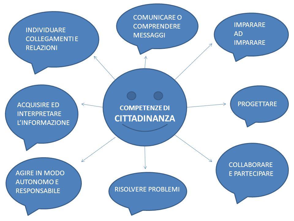 COMPETENZE DI CITTADINANZA IMPARARE AD IMPARARE PROGETTARE COLLABORARE E PARTECIPARE RISOLVERE PROBLEMI AGIRE IN MODO AUTONOMO E RESPONSABILE COMUNICARE O COMPRENDERE MESSAGGI INDIVIDUARE COLLEGAMENTI E RELAZIONI ACQUISIRE ED INTERPRETARE L'INFORMAZIONE