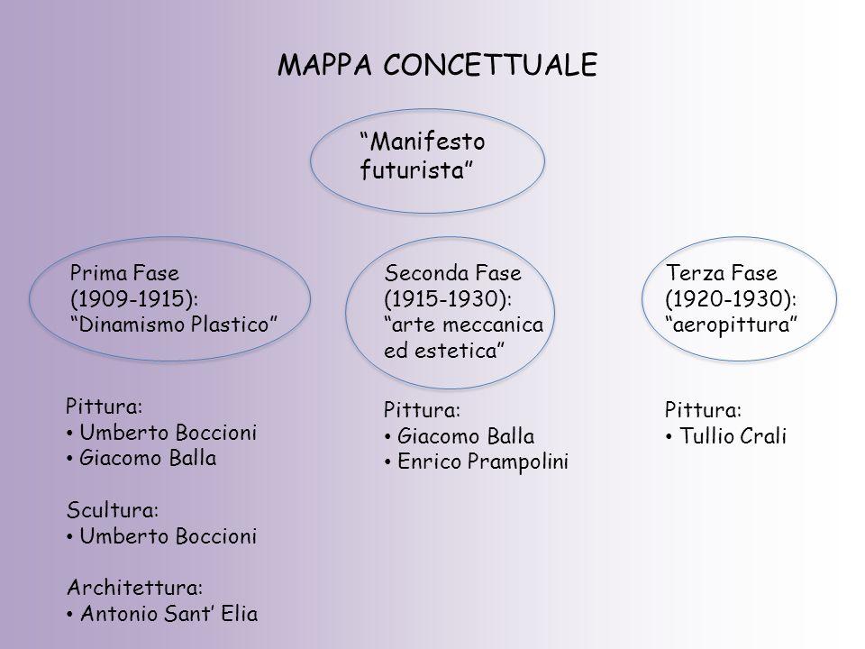 """MAPPA CONCETTUALE """"Manifesto futurista"""" Prima Fase (1909-1915): """"Dinamismo Plastico"""" Seconda Fase (1915-1930): """"arte meccanica ed estetica"""" Terza Fase"""