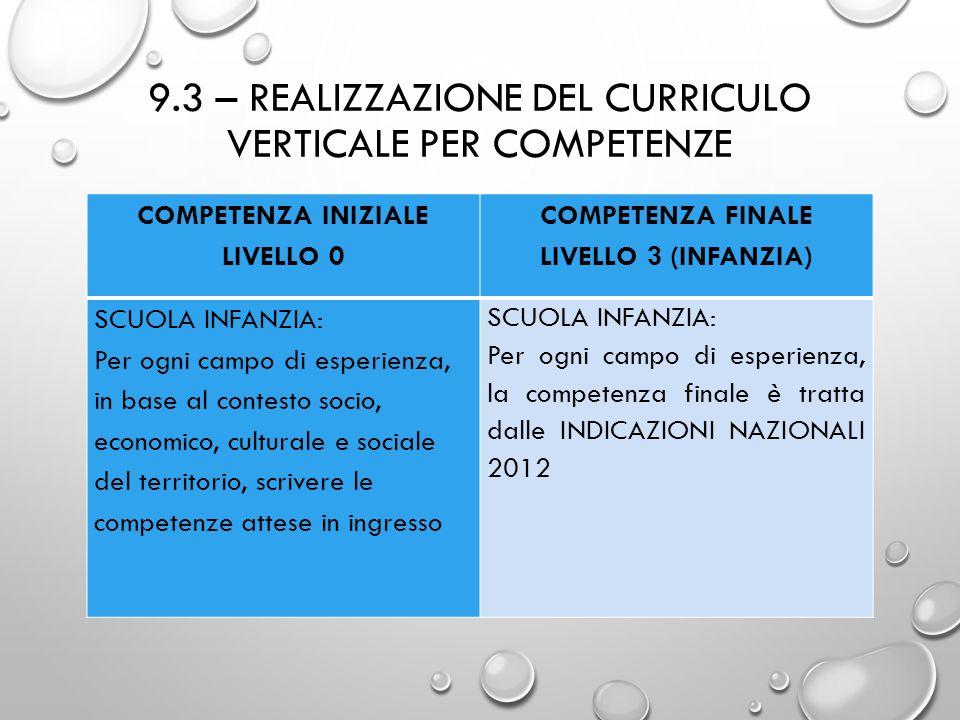 9.3 – REALIZZAZIONE DEL CURRICULO VERTICALE PER COMPETENZE COMPETENZA INIZIALE LIVELLO 0 COMPETENZA FINALE LIVELLO 3 (INFANZIA) SCUOLA INFANZIA: Per o