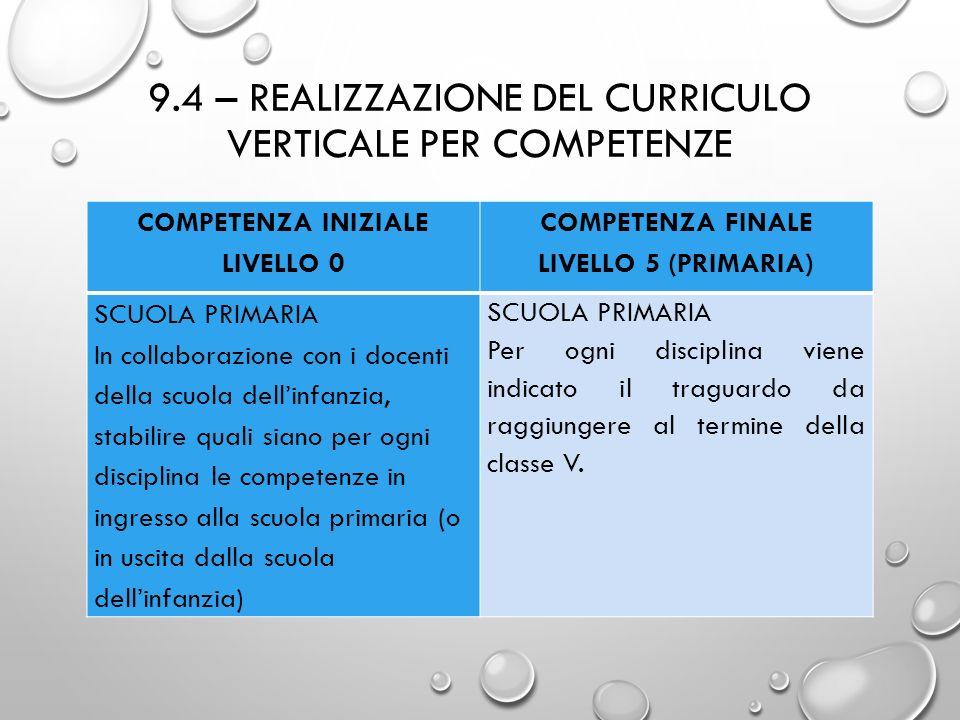 9.4 – REALIZZAZIONE DEL CURRICULO VERTICALE PER COMPETENZE COMPETENZA INIZIALE LIVELLO 0 COMPETENZA FINALE LIVELLO 5 (PRIMARIA) SCUOLA PRIMARIA In col