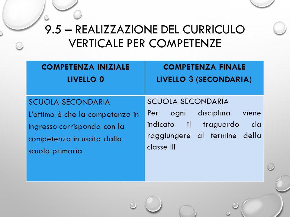 9.5 – REALIZZAZIONE DEL CURRICULO VERTICALE PER COMPETENZE COMPETENZA INIZIALE LIVELLO 0 COMPETENZA FINALE LIVELLO 3 (SECONDARIA) SCUOLA SECONDARIA L'