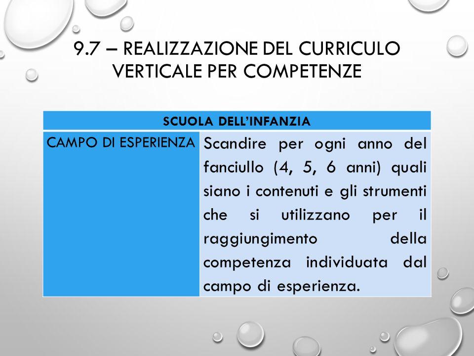 9.7 – REALIZZAZIONE DEL CURRICULO VERTICALE PER COMPETENZE SCUOLA DELL'INFANZIA CAMPO DI ESPERIENZA Scandire per ogni anno del fanciullo (4, 5, 6 anni