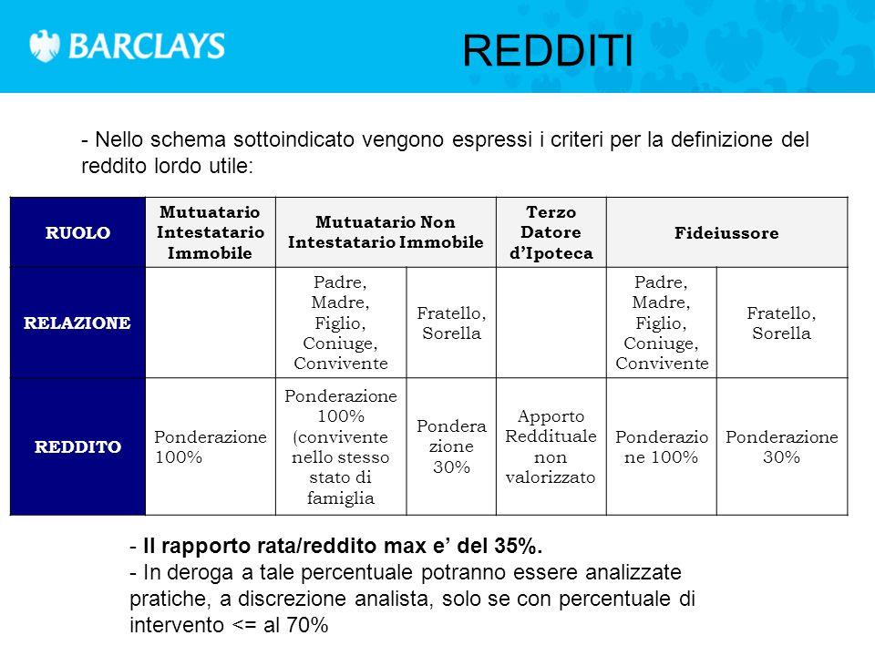 LIMITAZIONI FINALITA' LTV MAX LIMITAZIONI TIPO REDDITO IMPORTO MAX DESTINAZIONE IMMOBILE ACQUISTO IMMOBILI RESIDENZIALI 80%NessunaNessunoSolo categorie catastali da A/1 ad A/9 ACQUISTO STUDI PROFESSIONALI 80%Esclusi i no-residentEuro 500.000Solo Categoria catastale A/10 ACQUISTO NEGOZI 80%Solo dipendenti e/o libere professioni iscritte albo professionale Esclusi no-resident Euro 500.000Solo Categoria catastale C/1 ACQUISTO LOFT 80%nessunaEuro 500.000Solo Categoria catastale C/3 ACQUISTO GARAGE 80%NessunaNessunoSolo categoria catastale C/6